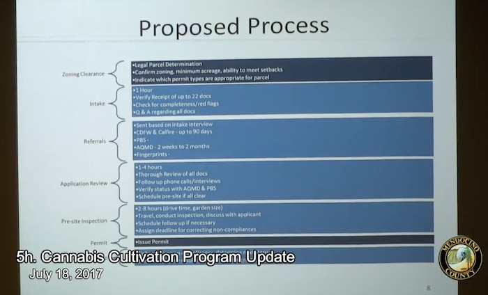 The permit process revision proposed by the ag department.